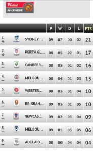 WLeague table Christmas 2016