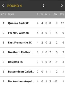 Football West Premier Womens League Table May 2017